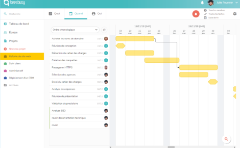 La vue QUAND de l'outil de gestion de projet Beesbusy permet de visualiser toutes les tâches dans un planning en ligne, comme un diagramme de Gantt.