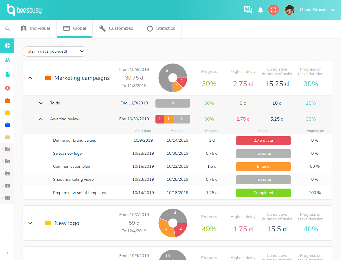 See the details of the advancement of a project in the global dashboard.