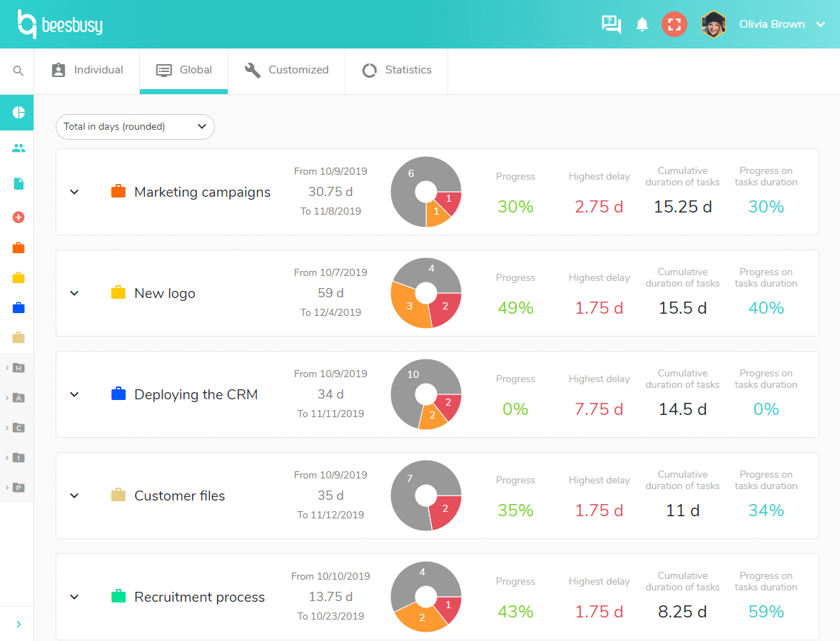 Track the advancement of your projects with the global dashboard.