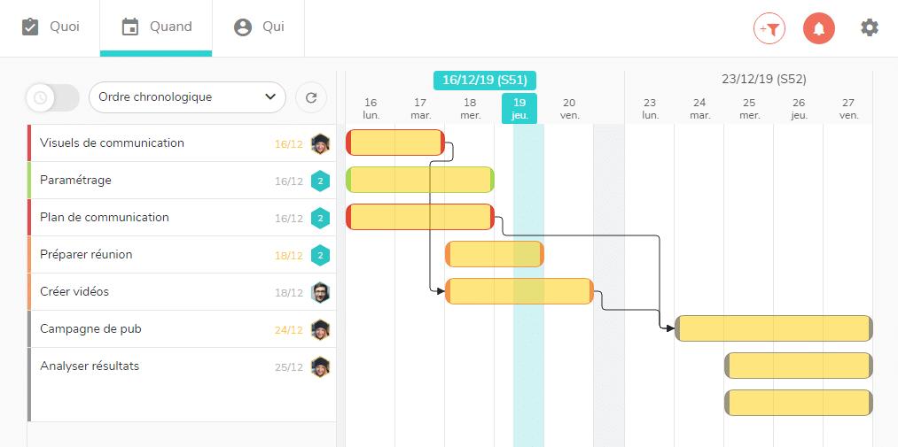 Visualisation des statuts das tâches dans un diagramme de Gantt Beesbusy.
