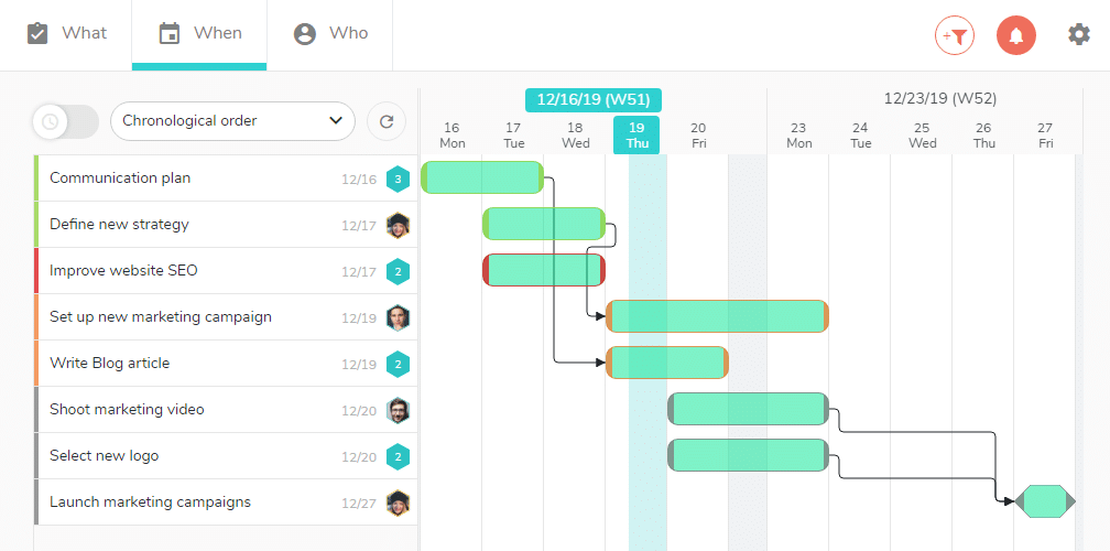 See the different tasks of your project display in a Gantt chart.