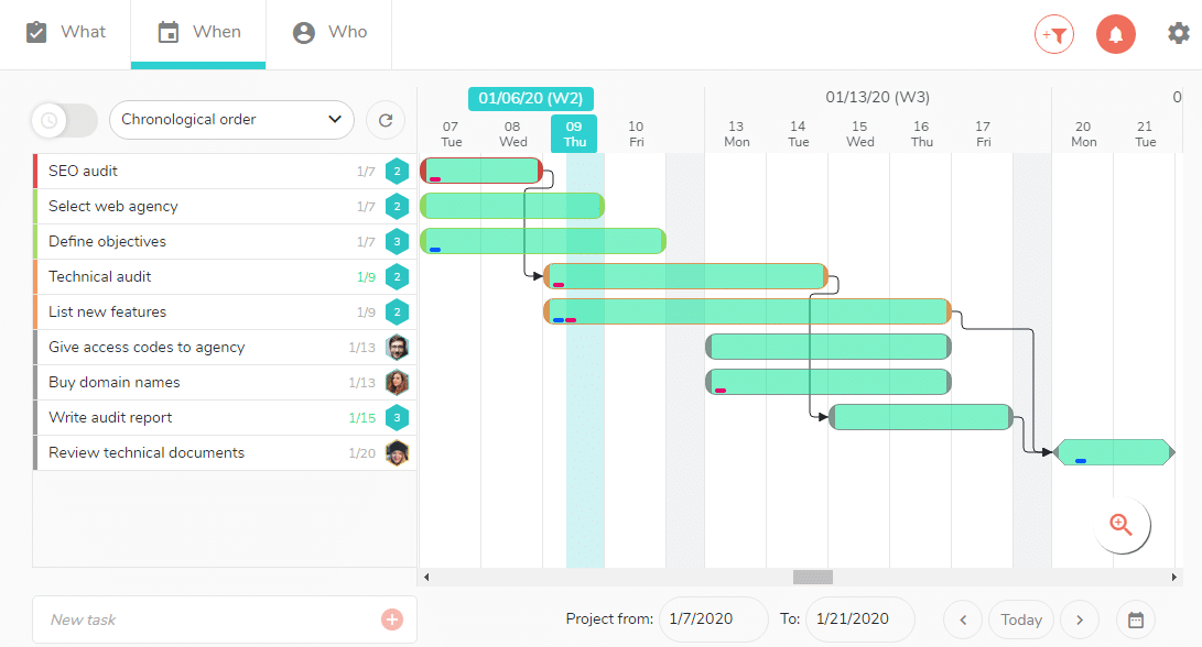 Schedule, visualize the tasks of a project in a Gantt chart.