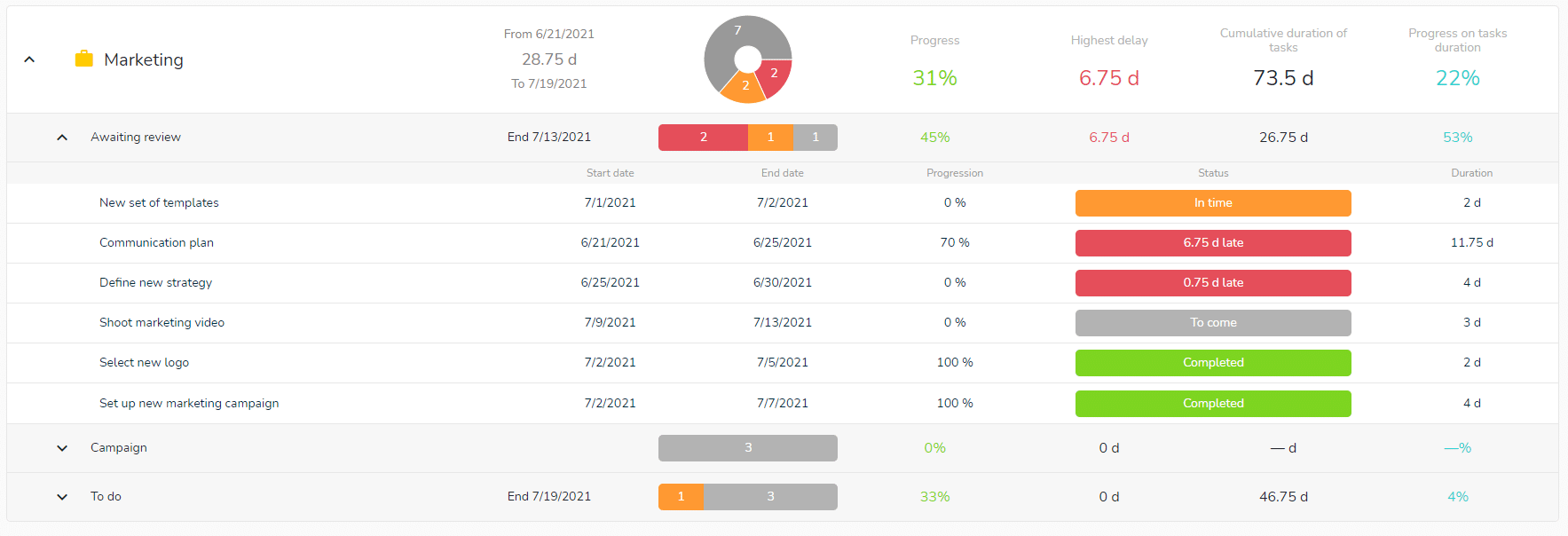 Follow the progress of your team members with the global dashboard.