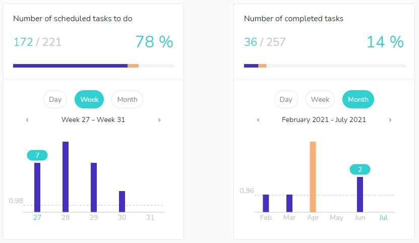 See the progress of your work with your individual statistics.