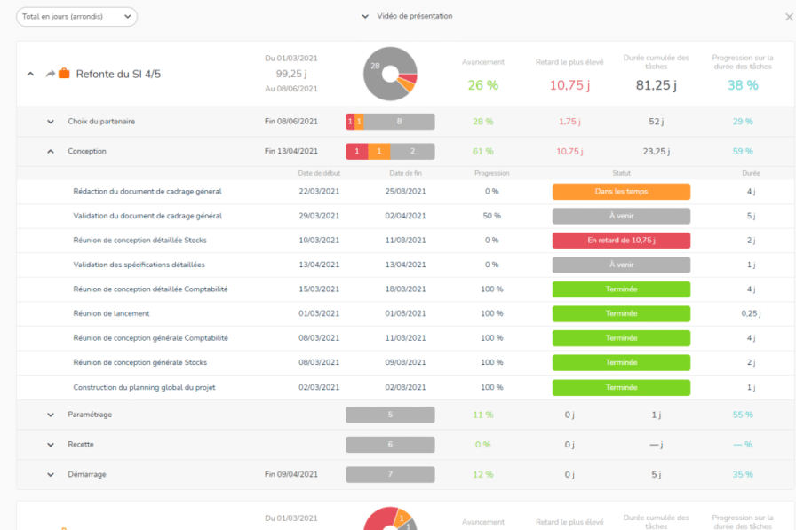 portefeuille de projets avec des indicateurs de suivi de l'avancement de chaque projet
