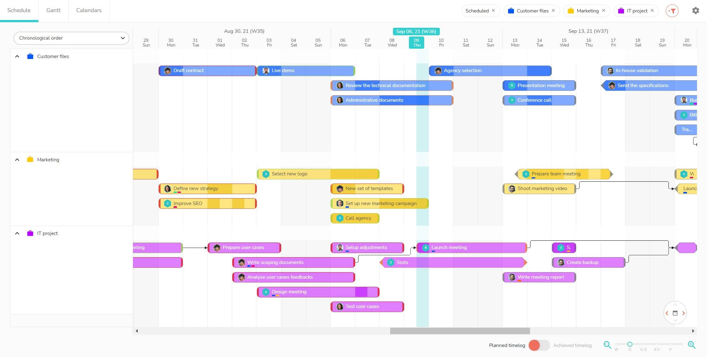 Planning multi-projects view