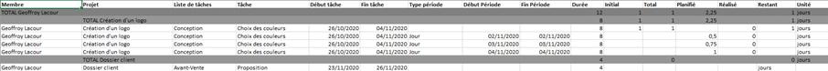 Feuille des temps d'un projet sous Excel