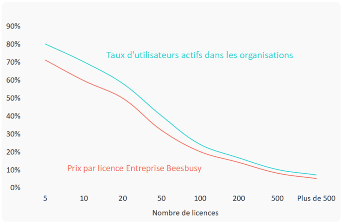 Visualisation de coût de Beesbusy proportionnel à l'activité des utilisateurs