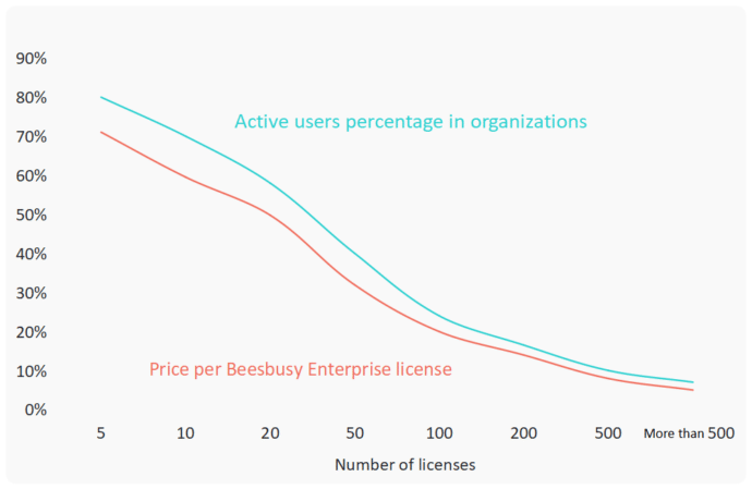 Active users percentage and prices decreasing