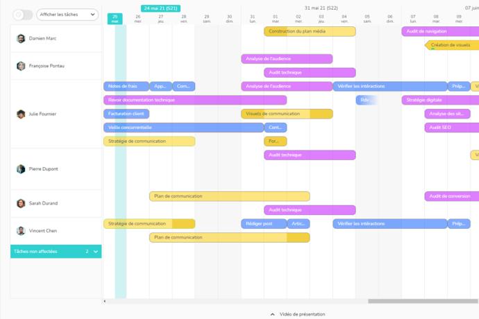 Tâches de plusieurs projets réparties sur un calendrier