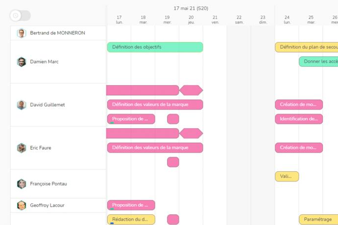 Visualisation du travail des membres de l'équipe dans un planning