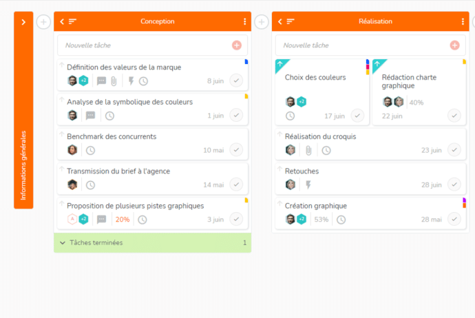 Organisation efficace des tâches au sein d'un projet